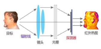 热成像测温安检系统